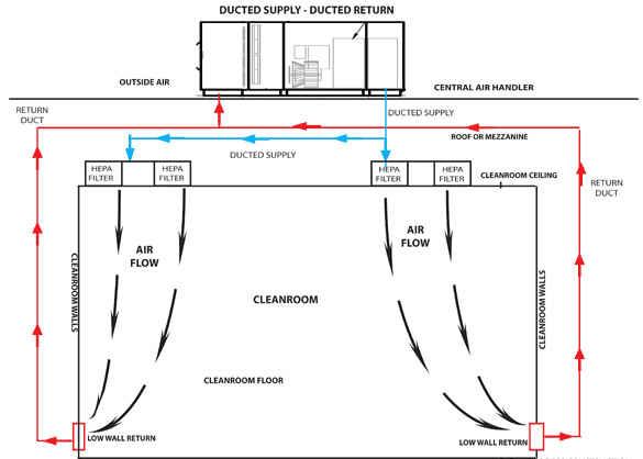 Clean Room Construction Ltd